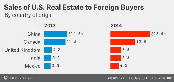 Sales of US Real Estate to Foreign buyers